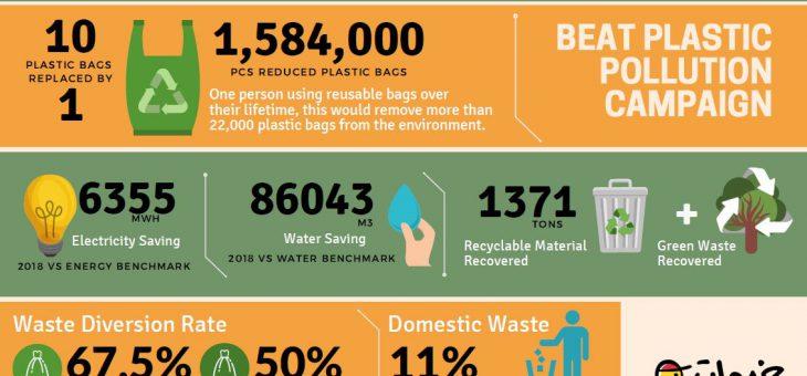 Khadamat Sustainability Factsheet – 2018