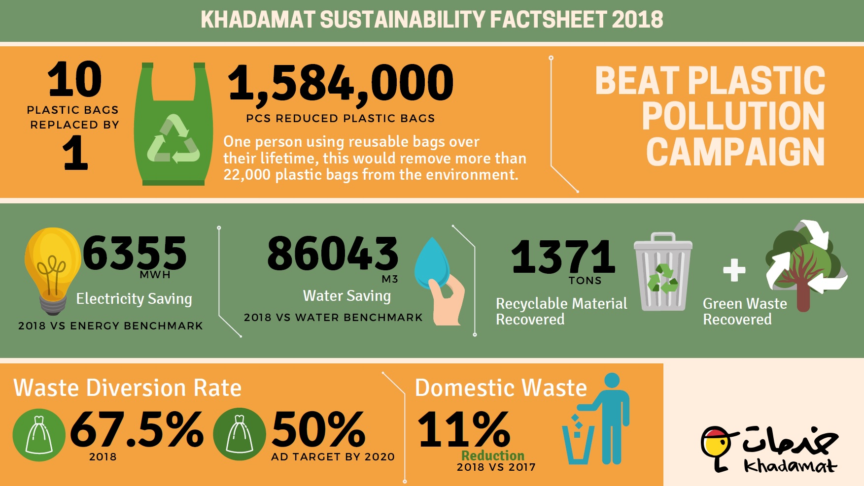 khadamat sustainability factsheet